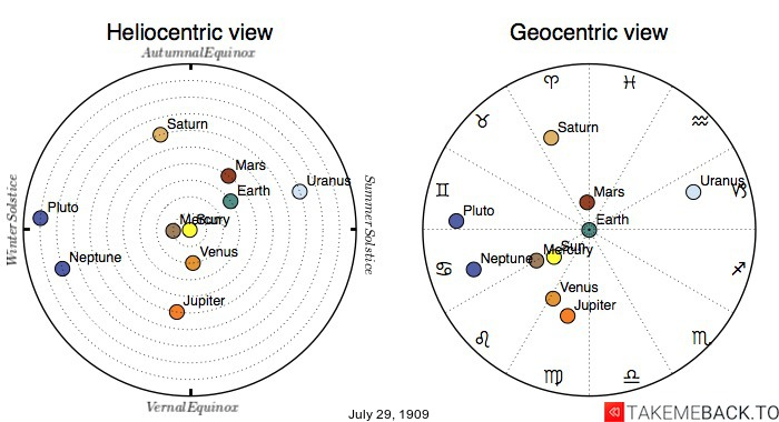 Planetary positions on July 29th, 1909 - Heliocentric and Geocentric views