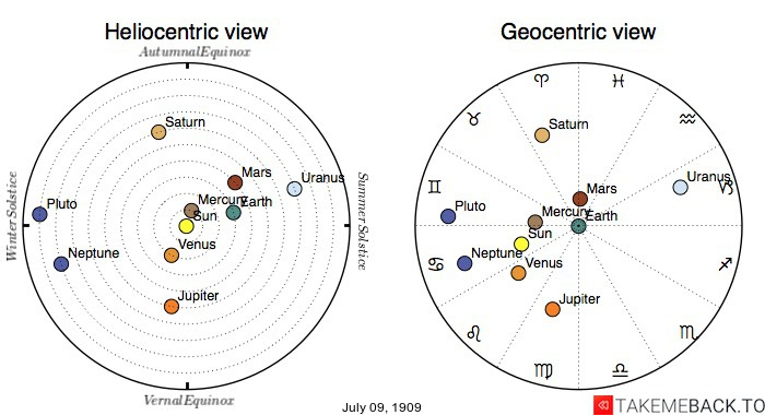 Planetary positions on July 9th, 1909 - Heliocentric and Geocentric views