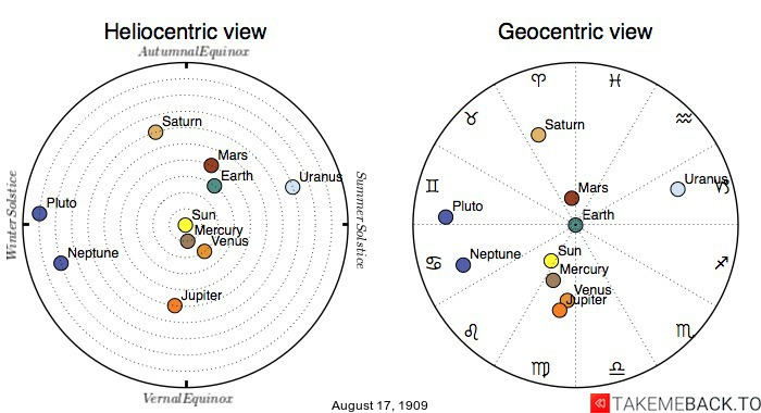 Planetary positions on August 17th, 1909 - Heliocentric and Geocentric views