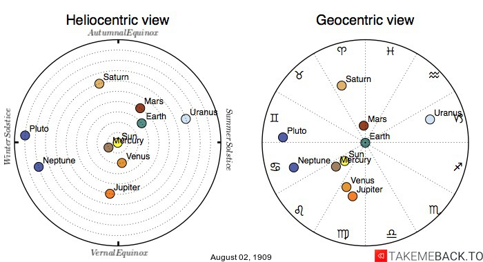 Planetary positions on August 2nd, 1909 - Heliocentric and Geocentric views