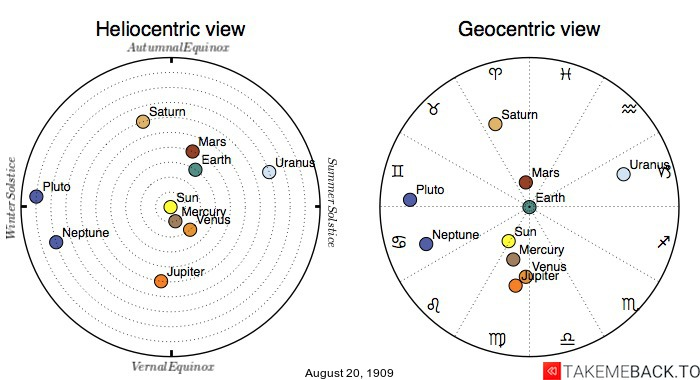 Planetary positions on August 20th, 1909 - Heliocentric and Geocentric views