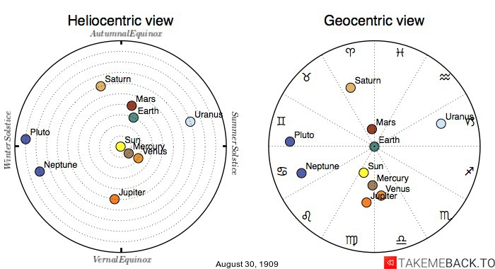 Planetary positions on August 30th, 1909 - Heliocentric and Geocentric views