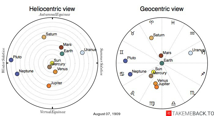Planetary positions on August 7th, 1909 - Heliocentric and Geocentric views