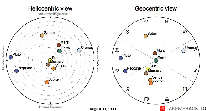 Planetary positions on August 9th, 1909 - Heliocentric and Geocentric views
