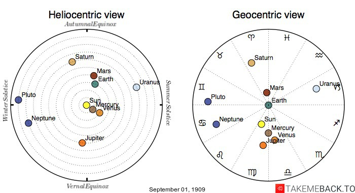 Planetary positions on September 1st, 1909 - Heliocentric and Geocentric views