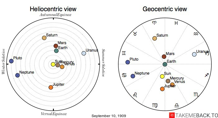 Planetary positions on September 10th, 1909 - Heliocentric and Geocentric views