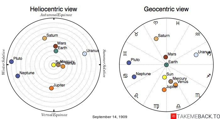 Planetary positions on September 14th, 1909 - Heliocentric and Geocentric views