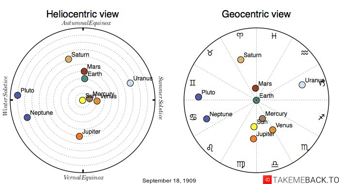 Planetary positions on September 18th, 1909 - Heliocentric and Geocentric views
