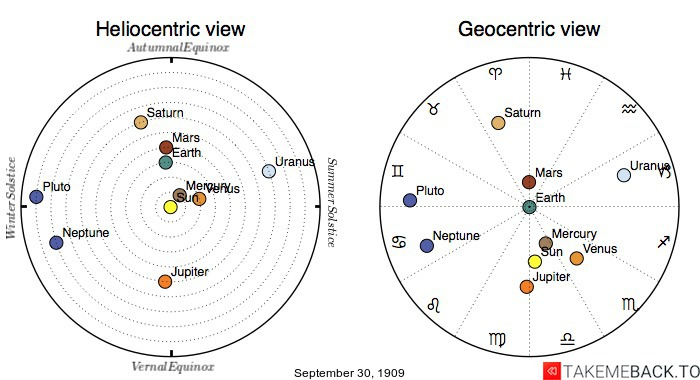 Planetary positions on September 30th, 1909 - Heliocentric and Geocentric views