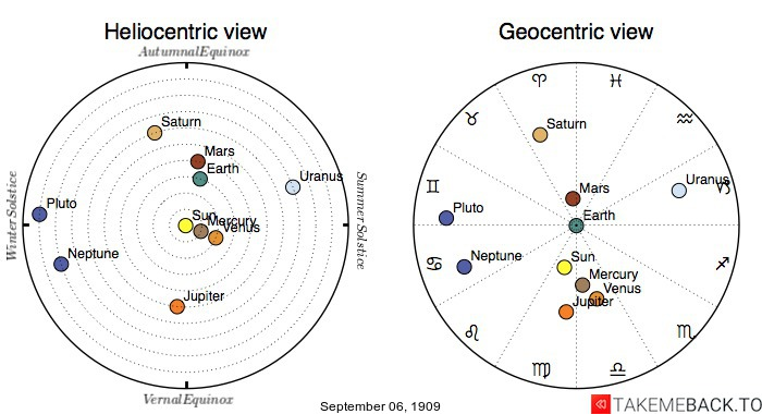 Planetary positions on September 6th, 1909 - Heliocentric and Geocentric views