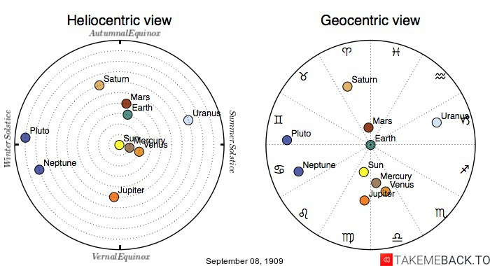 Planetary positions on September 08, 1909 - Heliocentric and Geocentric views
