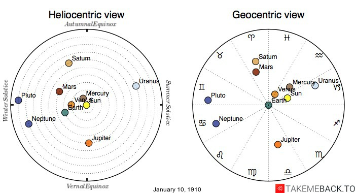 Planetary positions on January 10th, 1910 - Heliocentric and Geocentric views