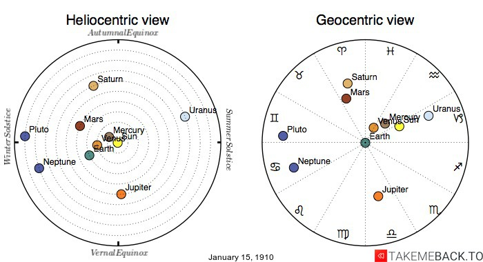 Planetary positions on January 15th, 1910 - Heliocentric and Geocentric views