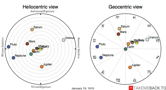 Planetary positions on January 19th, 1910 - Heliocentric and Geocentric views