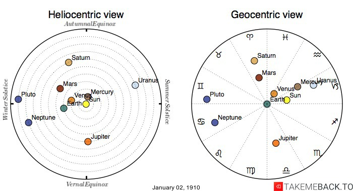 Planetary positions on January 2nd, 1910 - Heliocentric and Geocentric views