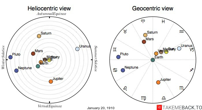 Planetary positions on January 20th, 1910 - Heliocentric and Geocentric views