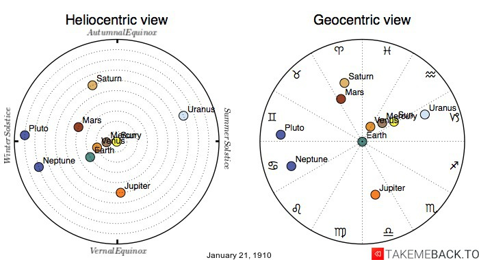 Planetary positions on January 21st, 1910 - Heliocentric and Geocentric views