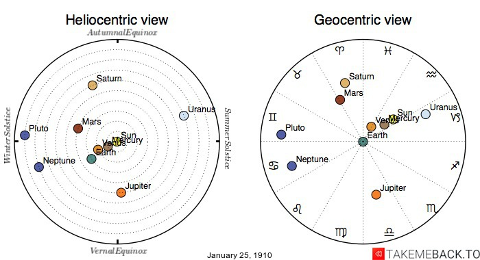 Planetary positions on January 25th, 1910 - Heliocentric and Geocentric views