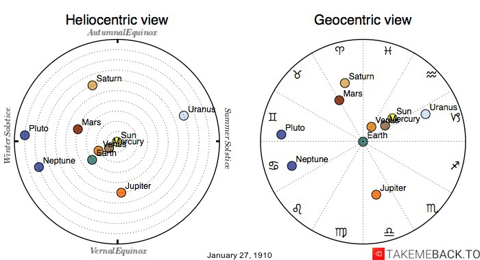 Planetary positions on January 27th, 1910 - Heliocentric and Geocentric views