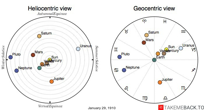 Planetary positions on January 29th, 1910 - Heliocentric and Geocentric views