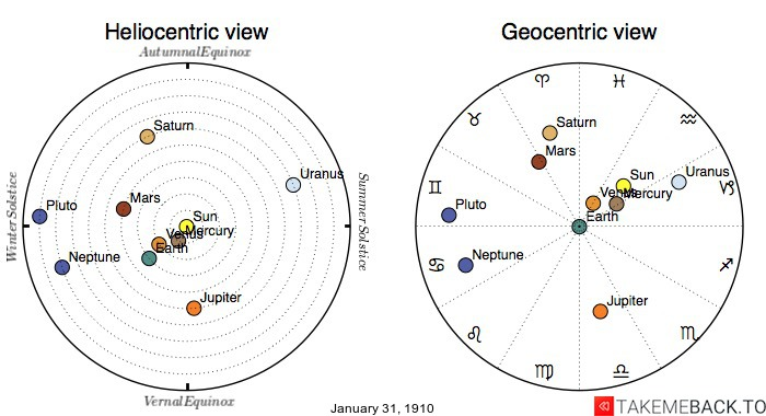 Planetary positions on January 31st, 1910 - Heliocentric and Geocentric views