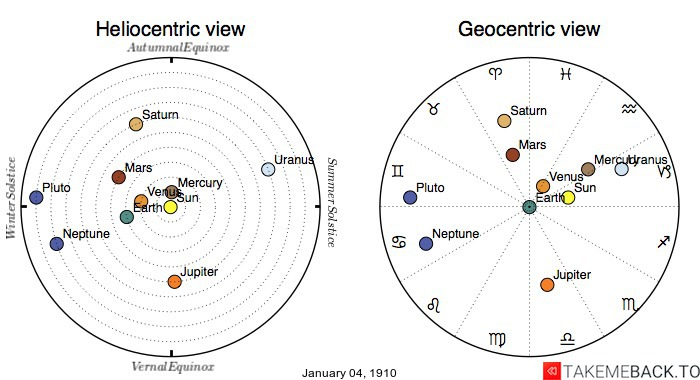 Planetary positions on January 4th, 1910 - Heliocentric and Geocentric views