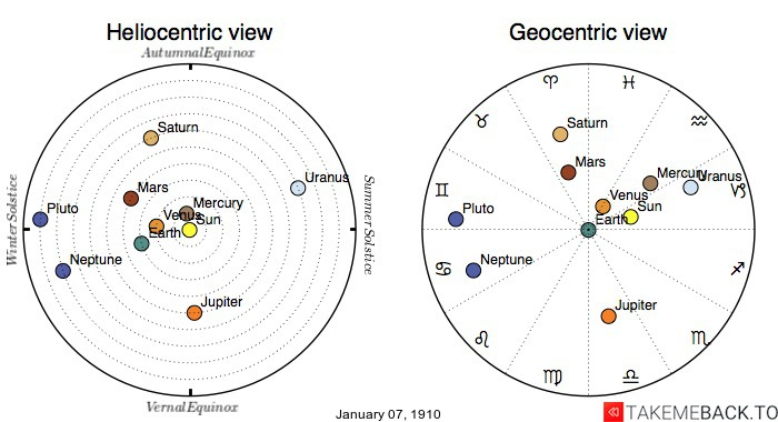Planetary positions on January 7th, 1910 - Heliocentric and Geocentric views