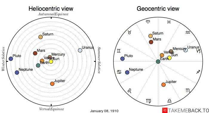 Planetary positions on January 8th, 1910 - Heliocentric and Geocentric views