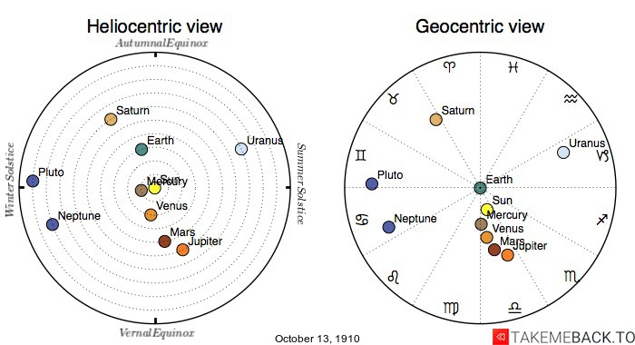 Planetary positions on October 13th, 1910 - Heliocentric and Geocentric views
