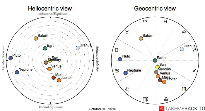Planetary positions on October 16th, 1910 - Heliocentric and Geocentric views