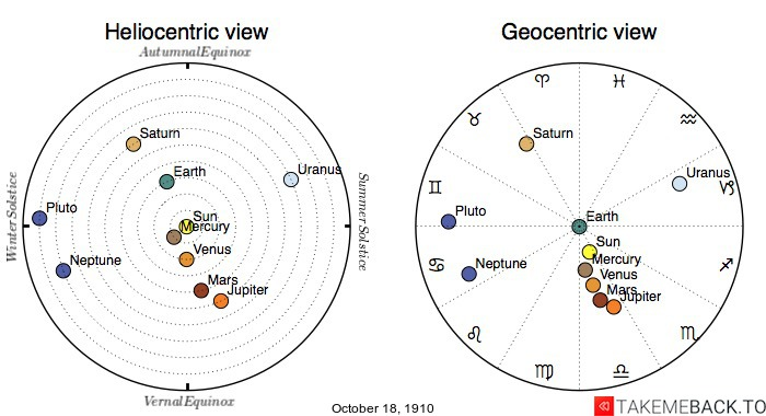 Planetary positions on October 18th, 1910 - Heliocentric and Geocentric views