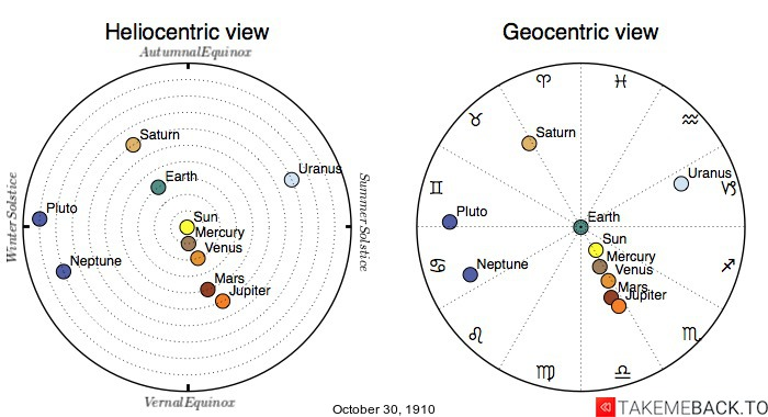 Planetary positions on October 30th, 1910 - Heliocentric and Geocentric views