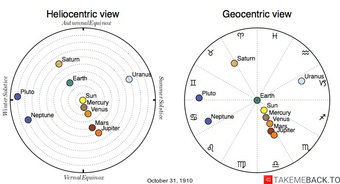 Planetary positions on October 31st, 1910 - Heliocentric and Geocentric views