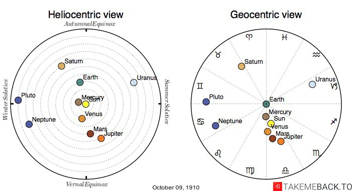 Planetary positions on October 9th, 1910 - Heliocentric and Geocentric views