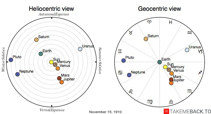 Planetary positions on November 15th, 1910 - Heliocentric and Geocentric views
