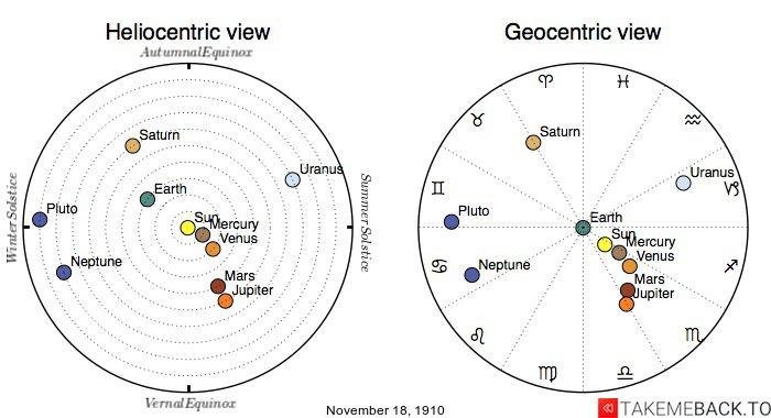 Planetary positions on November 18th, 1910 - Heliocentric and Geocentric views