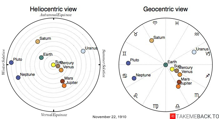 Planetary positions on November 22nd, 1910 - Heliocentric and Geocentric views
