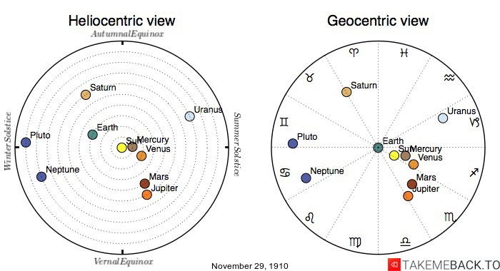 Planetary positions on November 29th, 1910 - Heliocentric and Geocentric views