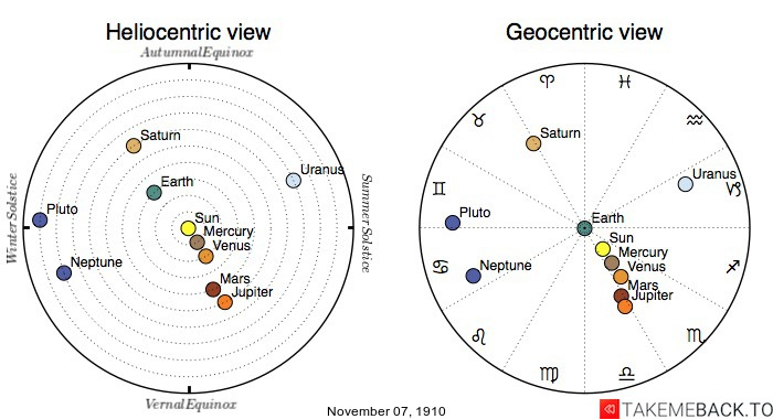 Planetary positions on November 7th, 1910 - Heliocentric and Geocentric views