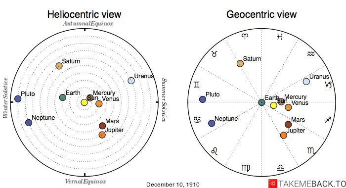 Planetary positions on December 10th, 1910 - Heliocentric and Geocentric views