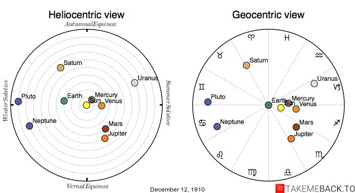 Planetary positions on December 12th, 1910 - Heliocentric and Geocentric views