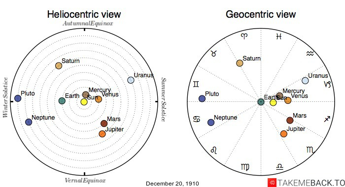 Planetary positions on December 20th, 1910 - Heliocentric and Geocentric views