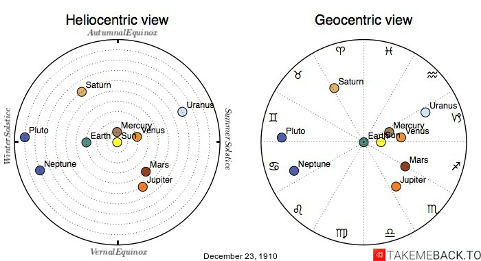 Planetary positions on December 23rd, 1910 - Heliocentric and Geocentric views