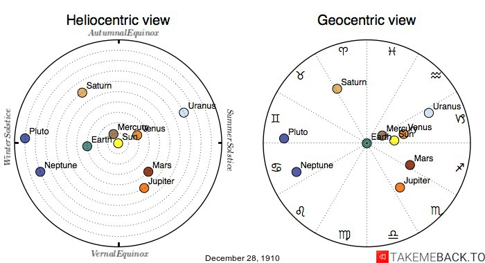 Planetary positions on December 28th, 1910 - Heliocentric and Geocentric views