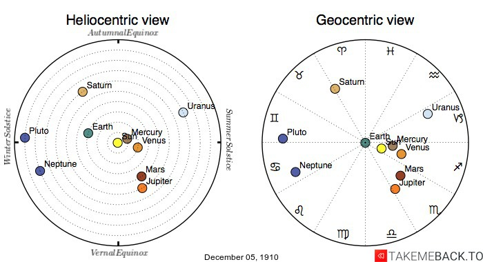 Planetary positions on December 05, 1910 - Heliocentric and Geocentric views