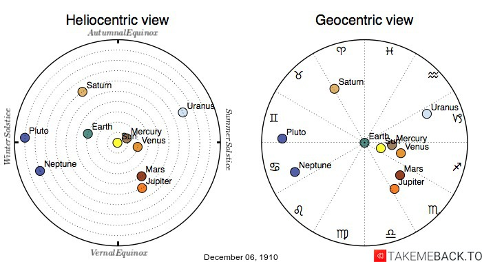 Planetary positions on December 6th, 1910 - Heliocentric and Geocentric views