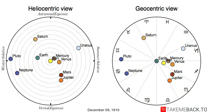 Planetary positions on December 9th, 1910 - Heliocentric and Geocentric views