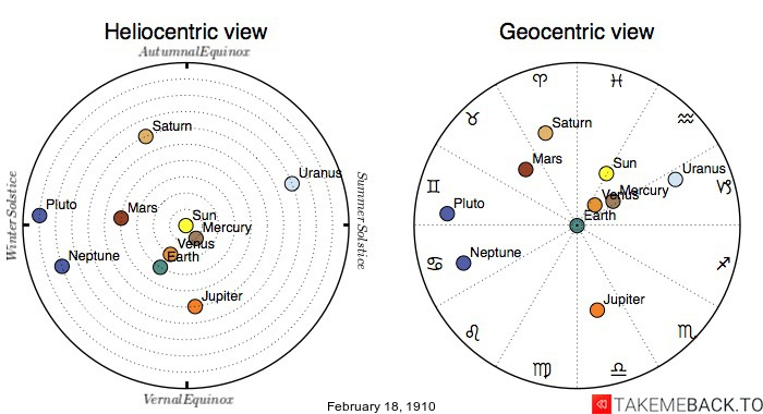 Planetary positions on February 18th, 1910 - Heliocentric and Geocentric views
