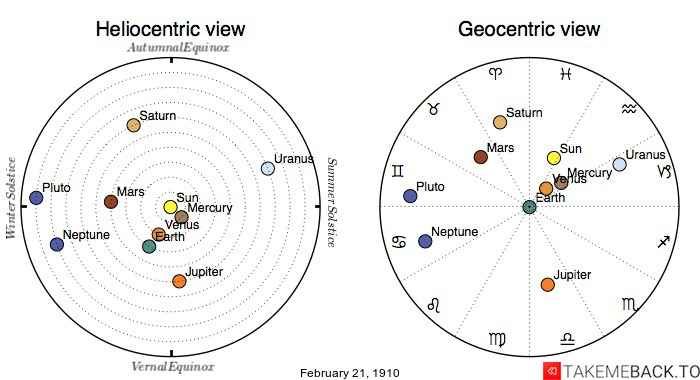 Planetary positions on February 21st, 1910 - Heliocentric and Geocentric views