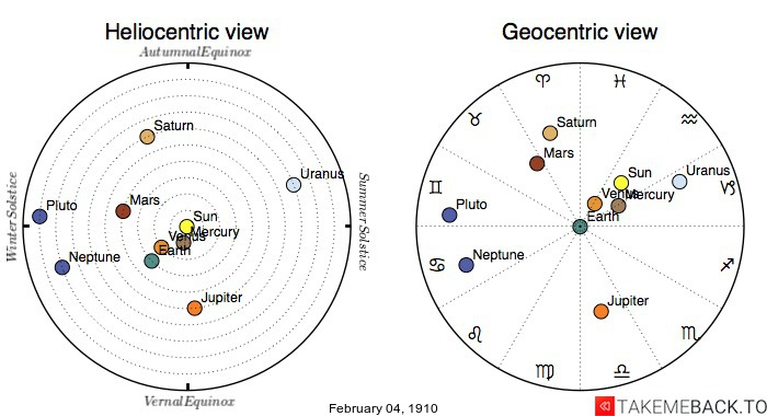 Planetary positions on February 4th, 1910 - Heliocentric and Geocentric views